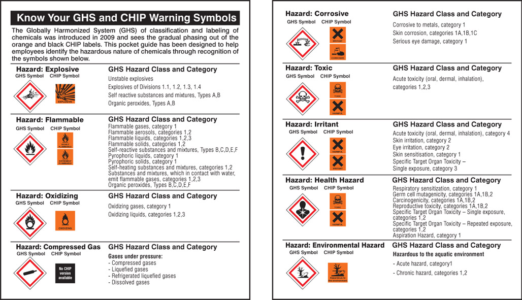 Ghs Warning Diamonds Safety Signs